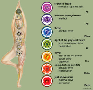 chakra chart diagram to understand chakras and levels of consciousness